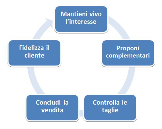 Le fasi di una comunicazione efficace